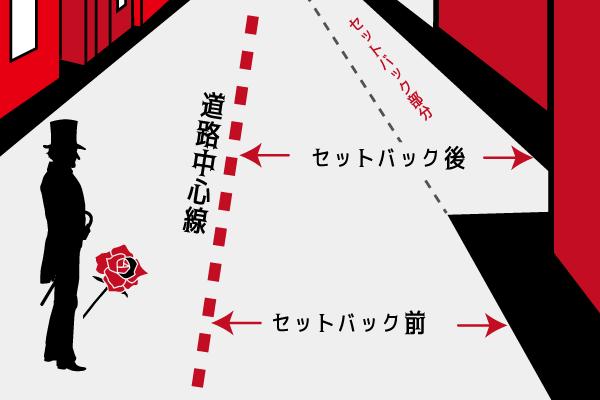 セットバックイメージ図