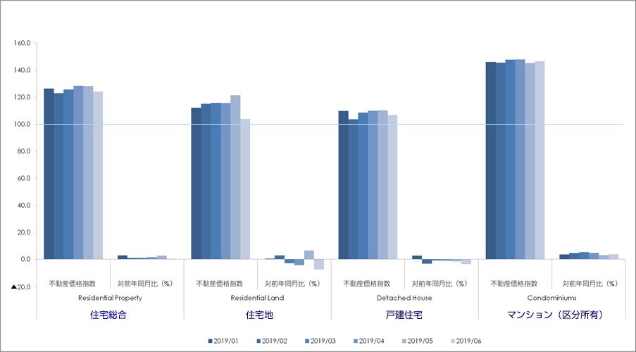 2019年6月分国土交通省発表の不動産価格指数(東京)