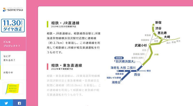 相鉄・JR直通線ルートイメージ