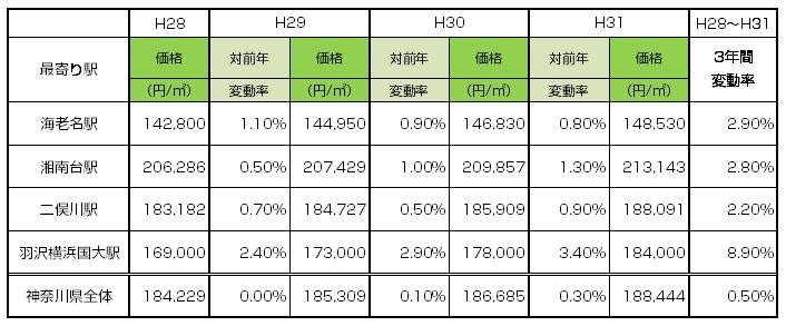 海老名駅・二俣駅・湘南台駅・羽沢横浜国大駅地価の変動イメージ