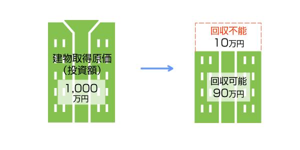 減損会計イメージ図