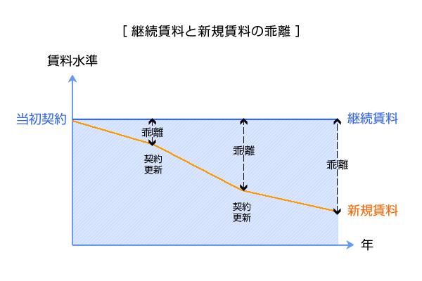 継続賃料と市場賃料の乖離図