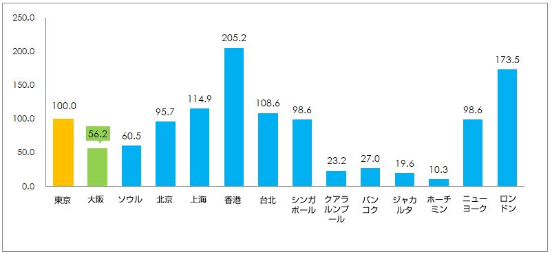マンション/高級住宅(ハイエンドクラス)の価格水準比較グラフイメージ