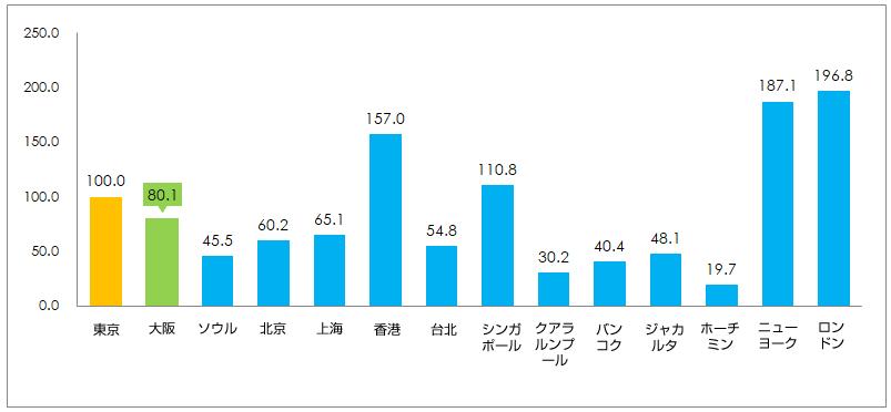 マンション/高級住宅(ハイエンドクラス)の賃料水準比較グラフイメージ