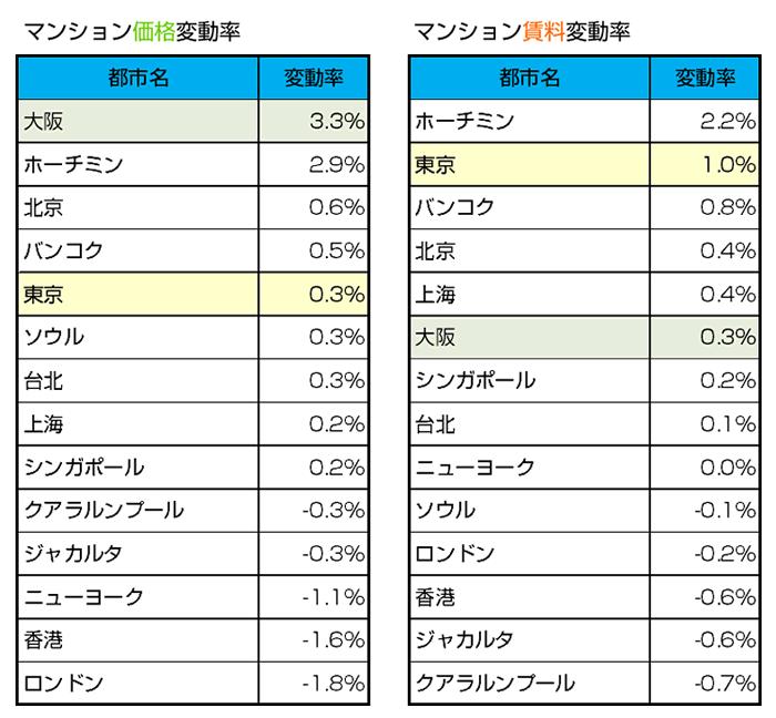 国際不動産価格賃料指数(マンション)2019年10月現在イメージ