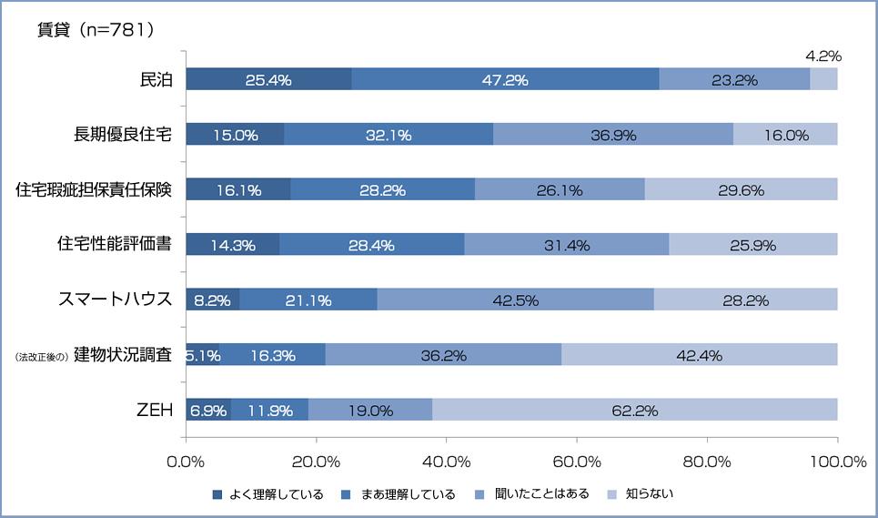 「不動産情報サイト利用者意識アンケート」調査結果 不動産用語の理解度 売買編グラフ