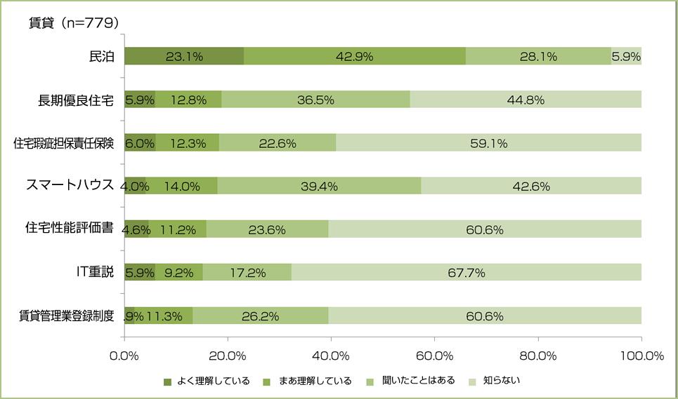 「不動産情報サイト利用者意識アンケート」調査結果 不動産用語の理解度 賃貸編グラフ