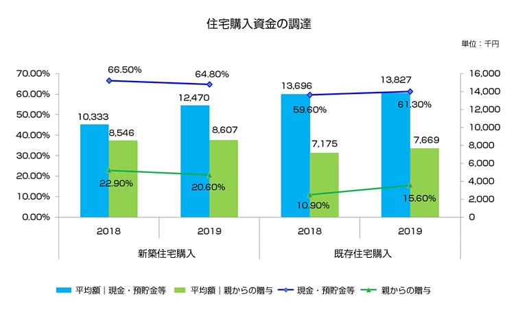 第24回(2019年度)不動産流通業に関する消費者動向調査 住宅購入資金の内訳より