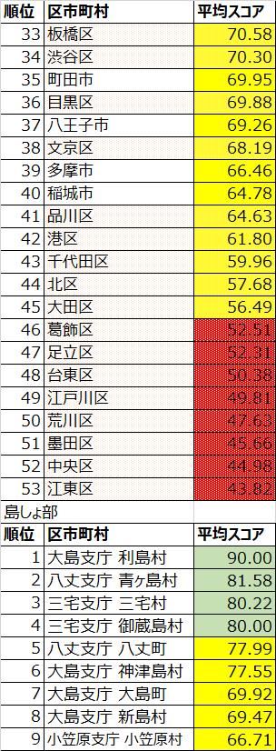 東京都区市町村ランキング33-53位