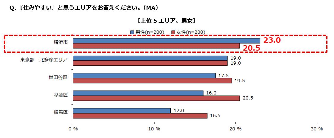 住みやすさ、国際性。そして意外とアクセスが良いエリアは? 「住みやすさ」調査結果 男女別グラフイメージ