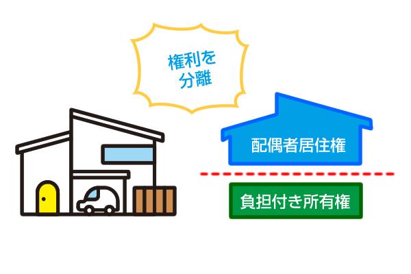 配偶者居住権のポイントイメージ