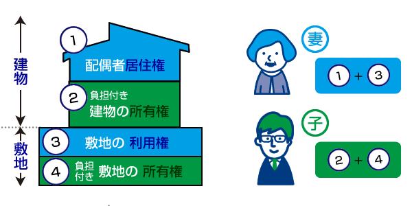 配偶者居住権の計算方法イメージ 妻と子の配分