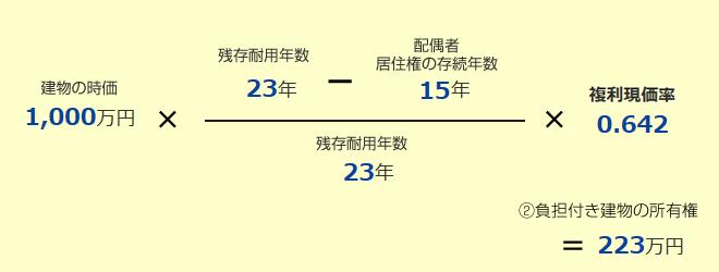 負担付き建物の所有権の評価イメージ