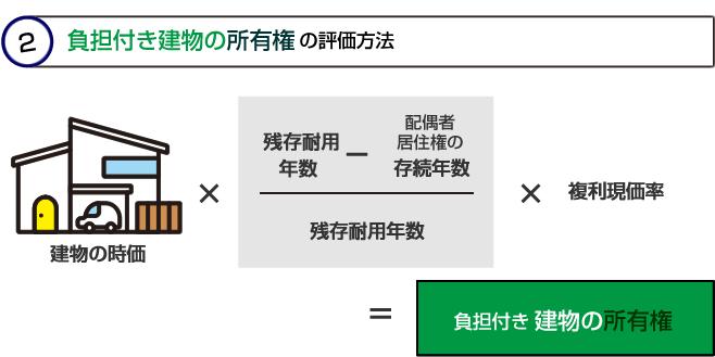 負担付き建物の所有権の評価方法イメージ