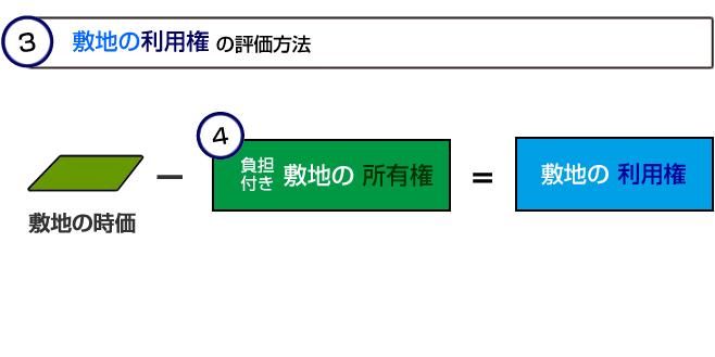 配偶者居住権に基づく敷地利用権の計算方法イメージ