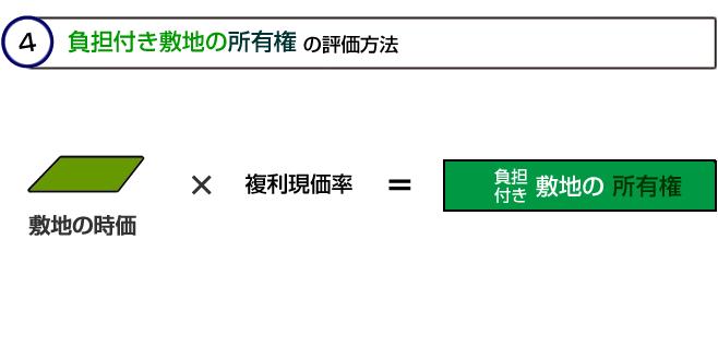 敷地の所有権等の計算方法
