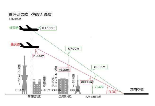 羽田新ルート 高度イメージ