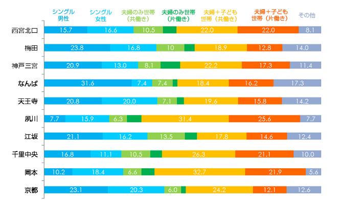 SUUMO住みたい街ランキング関西 ライフステージ代別内訳イメージ