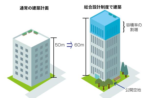 総合設計制度イメージ