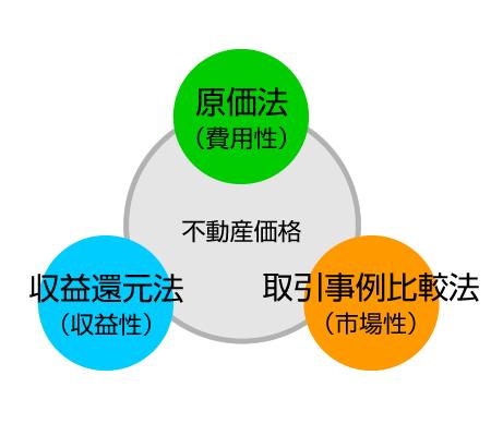 不動産鑑定評価の「原価法」「取引事例比較法」「収益還元法」のイメージ図