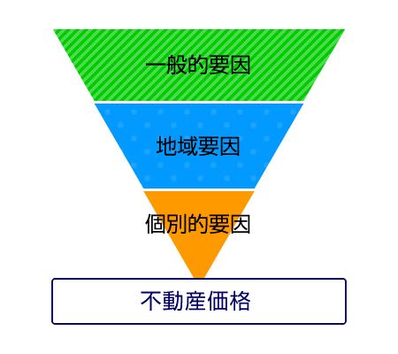 不動産鑑定評価の価格形成要因図(一般的要因・地域要因・個別的要因)