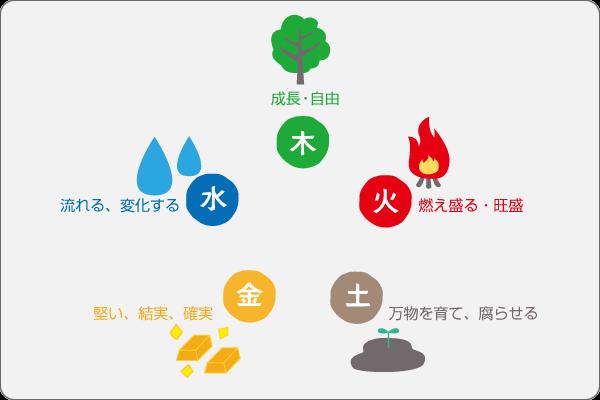 風水のキホン(2)五行思想の五行イメージ