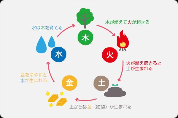 風水のキホン(2)五行思想の五行「相生」イメージ