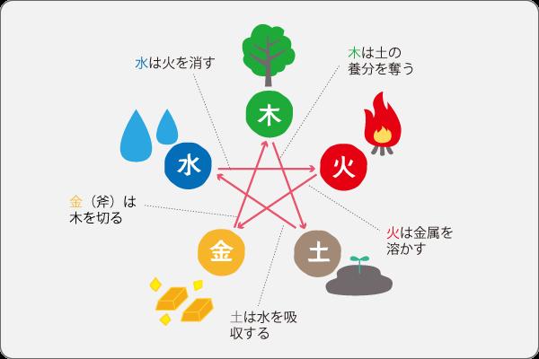 風水のキホン(2)五行思想の五行「相剋」イメージ