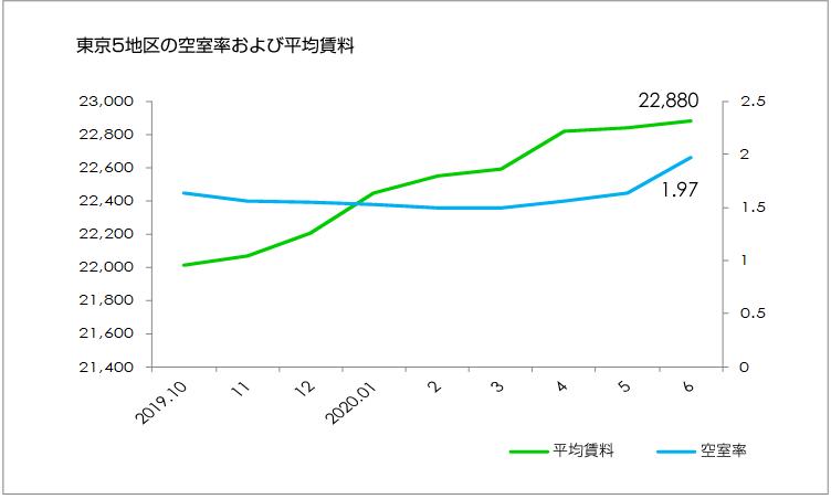 2020年6月期東京ビジネス地区の平均賃料・空室率イメージ