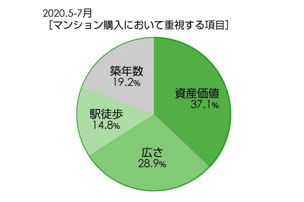 2020.5-7月 [マンション購入において重視する項目]グラフイメージ