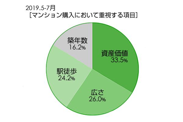 2019.5-7月 [マンション購入において重視する項目]グラフイメージ