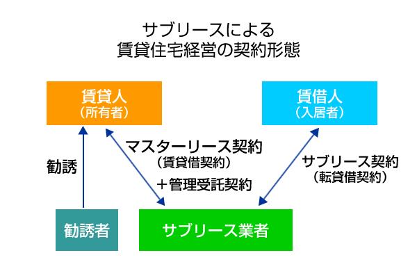 サブリースによる 賃貸住宅経営の契約形態イメージ