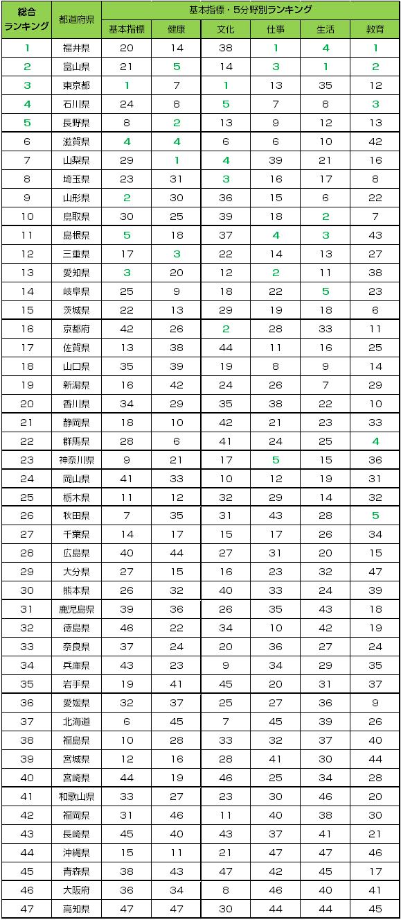 2020年版 47都道府県幸福度ランキング結果イメージ