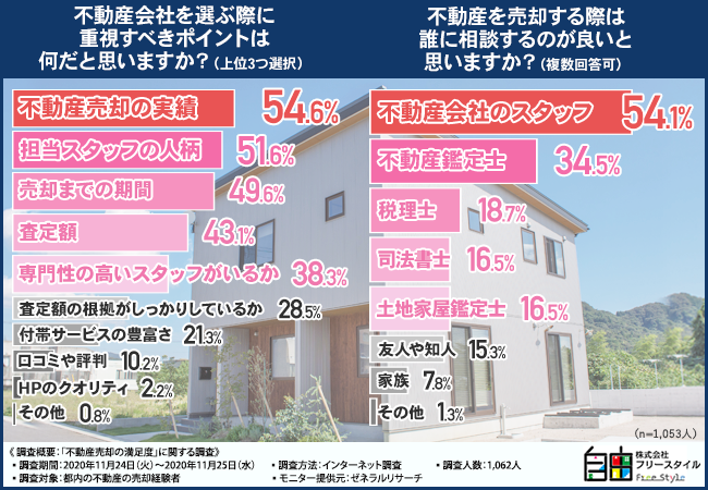 「不動産売却の満足度」に関する調査結果イメージ