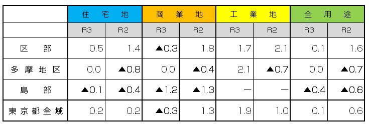 令和3年都道府県地価調査東京結果図