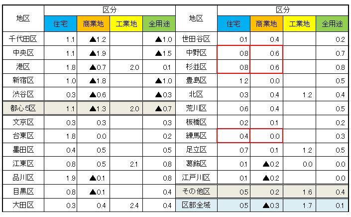 令和3年地価調査 基準地価格区市町村別用途別対前年変動率 区部編イメージ